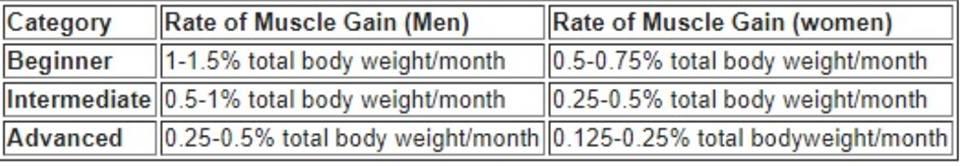 جدول يحتوي على كمية العضلات المكتسبة (مبتديء-متوسط-محترف)