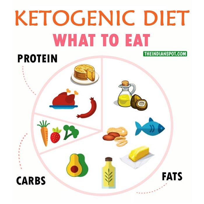 الأطعمة المتاحة في الكيتوجينيك دايت
