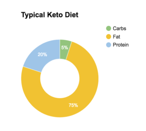 ما هو الكيتو دايت 75% دهون و20% بروتين و5% كربوهيدرات