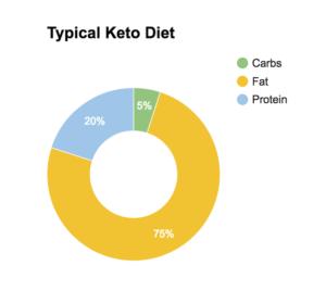 كيتو دايت 75% دهون و20% بروتين و5% كربوهيدرات
