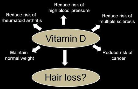 مخطط يوضح أهمية فيتامين د