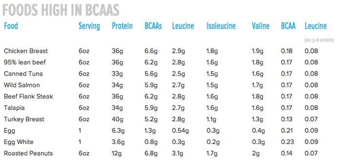 كمية ال bcaa في الطعام