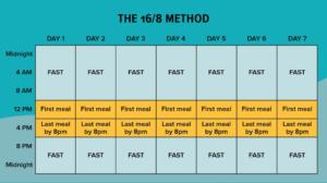 أشهر طرق الصيام المتقطع نظام رجيم ساعة