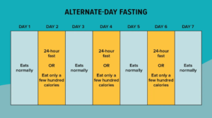 الصيام المتقطع خلال اليوم Alternate-day fasting