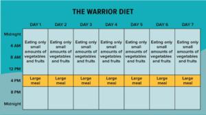 حمية المحارب The Warrior Diet