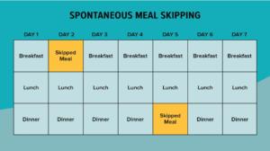 الصيام المتقطع بتخطي وجبة Spontaneous meal skipping
